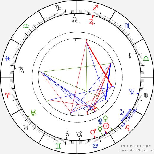 Pedro Stocki astro natal birth chart, Pedro Stocki horoscope, astrology
