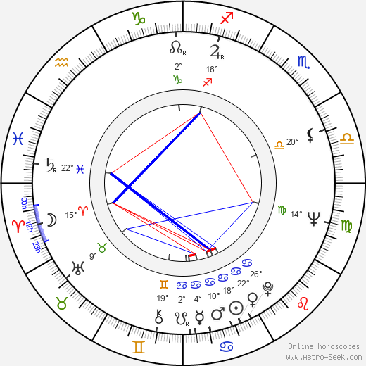 Péter Molnár Gál birth chart, biography, wikipedia 2019, 2020