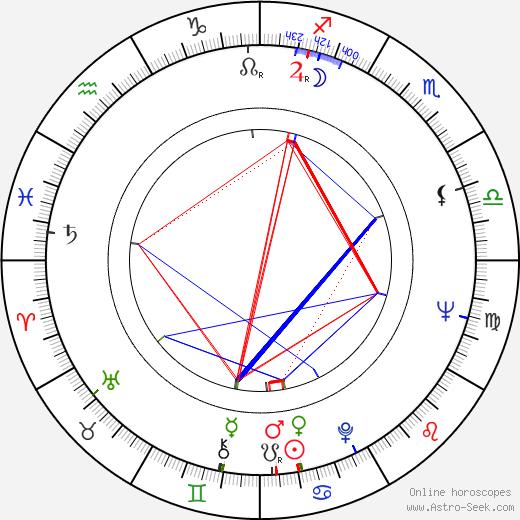 Rex Gildo birth chart, Rex Gildo astro natal horoscope, astrology