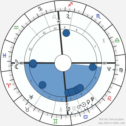 Richard Wilson wikipedia, horoscope, astrology, instagram