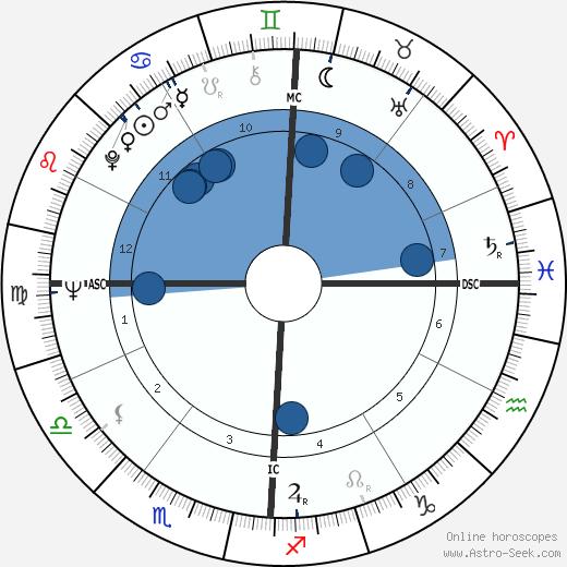 Robert Overmyer wikipedia, horoscope, astrology, instagram