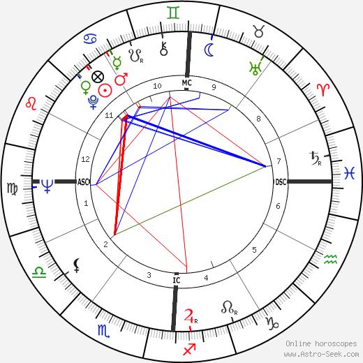 Robert Overmyer tema natale, oroscopo, Robert Overmyer oroscopi gratuiti, astrologia