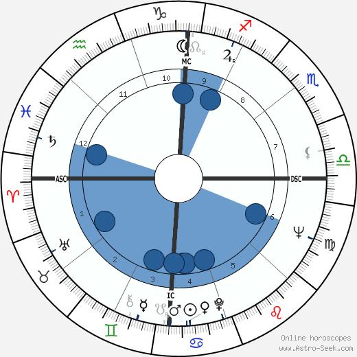 Roger Osborne wikipedia, horoscope, astrology, instagram