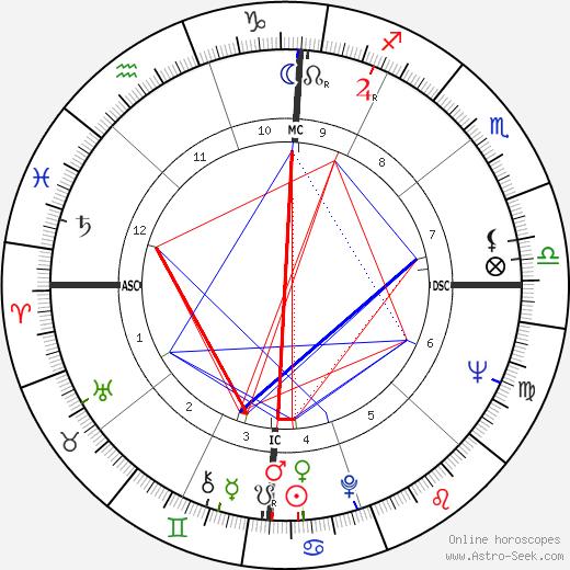 Roger Osborne astro natal birth chart, Roger Osborne horoscope, astrology