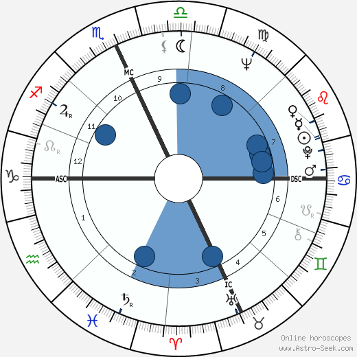 Ruth Buzzi horoscope, astrology, sign, zodiac, date of birth, instagram