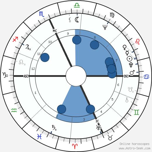 Ruth Buzzi wikipedia, horoscope, astrology, instagram