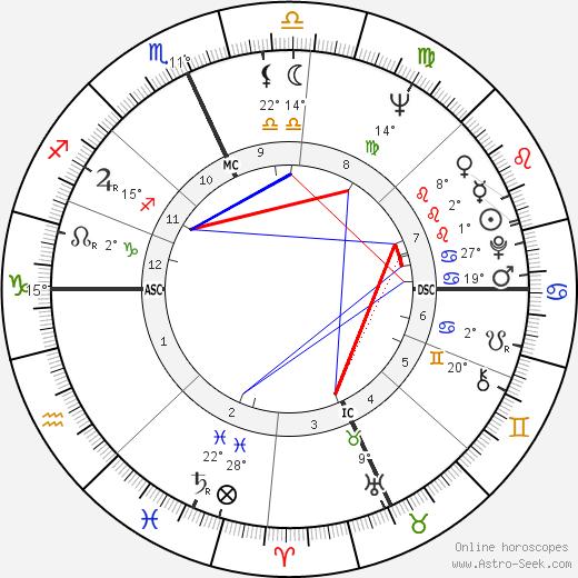Ruth Buzzi birth chart, biography, wikipedia 2019, 2020