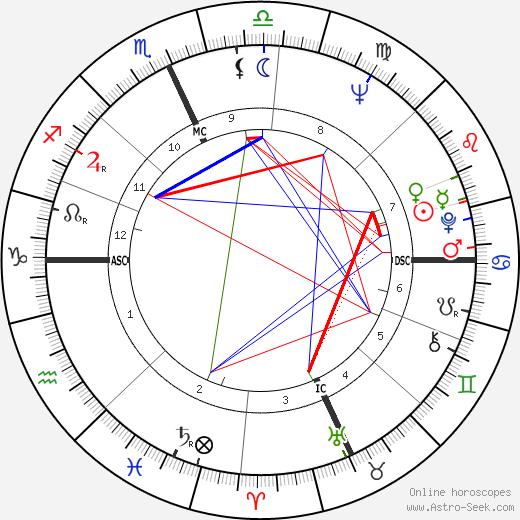 Ruth Buzzi birth chart, Ruth Buzzi astro natal horoscope, astrology