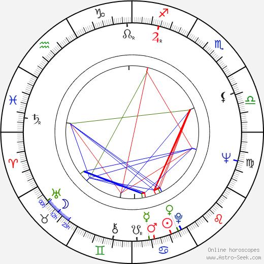 Sandor Stern tema natale, oroscopo, Sandor Stern oroscopi gratuiti, astrologia