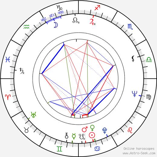 Shirley Knight astro natal birth chart, Shirley Knight horoscope, astrology