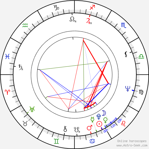 Sotigui Kouyaté astro natal birth chart, Sotigui Kouyaté horoscope, astrology