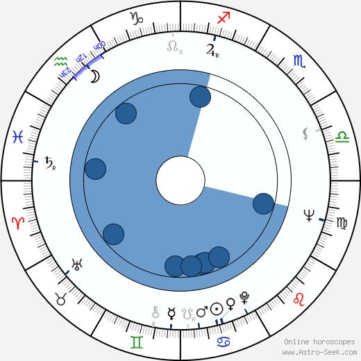 Walter McGinn wikipedia, horoscope, astrology, instagram