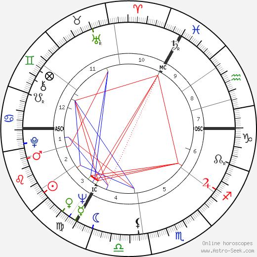 Alice Kessler tema natale, oroscopo, Alice Kessler oroscopi gratuiti, astrologia
