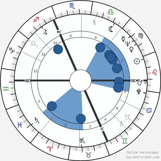 Carla Fracci wikipedia, horoscope, astrology, instagram