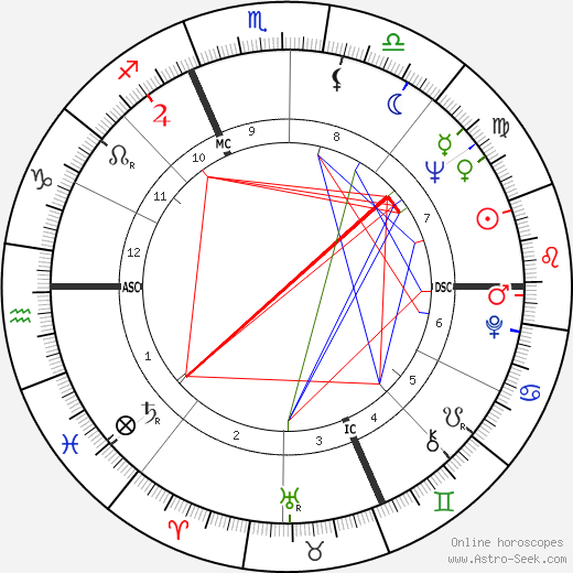 Carla Fracci tema natale, oroscopo, Carla Fracci oroscopi gratuiti, astrologia