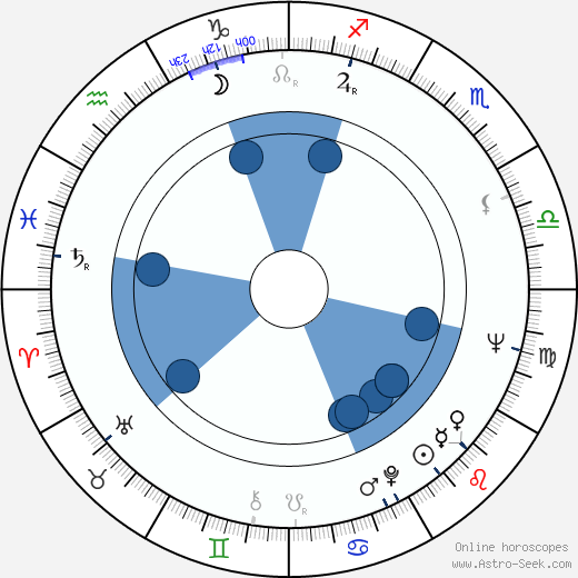 Chia-Liang Liu wikipedia, horoscope, astrology, instagram