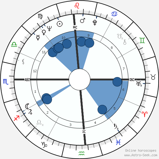 Chow Ching Lie wikipedia, horoscope, astrology, instagram