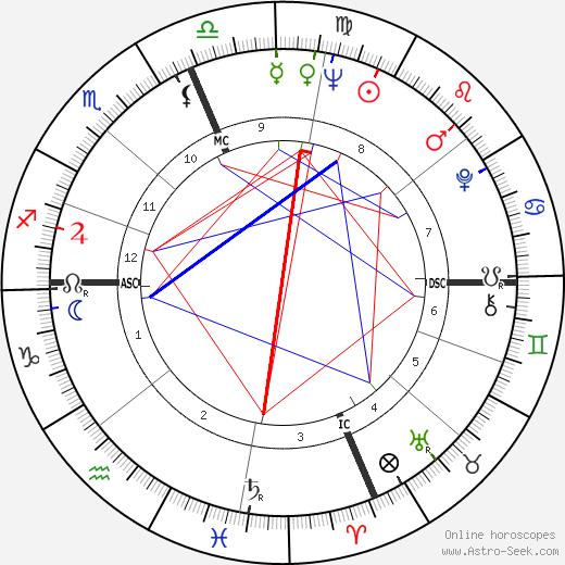 Dewain Valentine день рождения гороскоп, Dewain Valentine Натальная карта онлайн