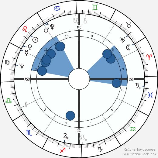 Don Bowden wikipedia, horoscope, astrology, instagram