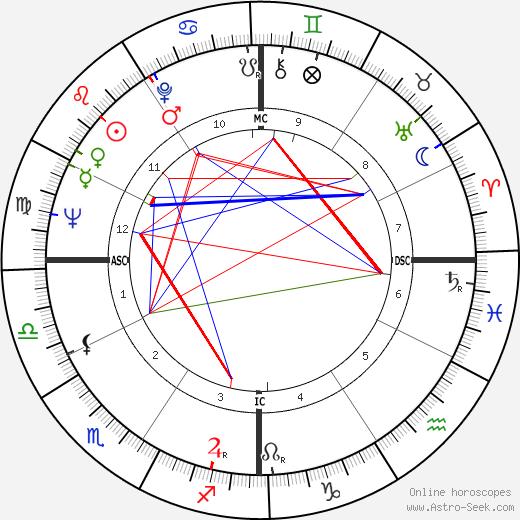 Don Bowden astro natal birth chart, Don Bowden horoscope, astrology