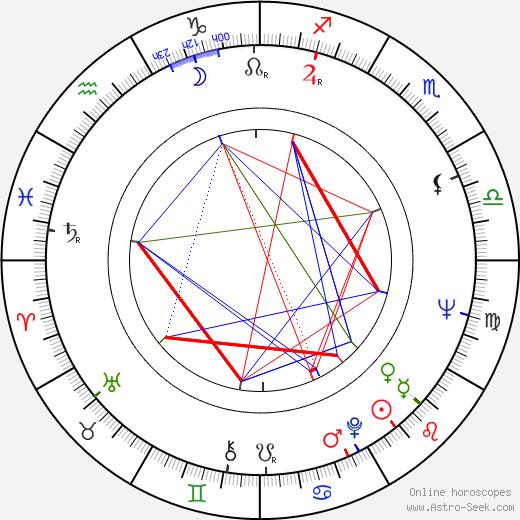 Esko Rahkonen astro natal birth chart, Esko Rahkonen horoscope, astrology