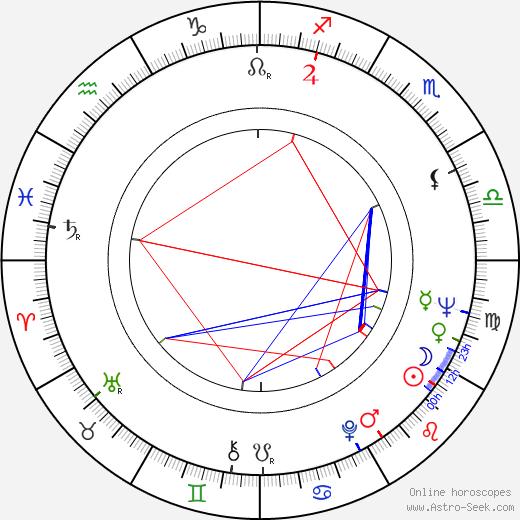 Floyd 'Red Crow' Westerman astro natal birth chart, Floyd 'Red Crow' Westerman horoscope, astrology