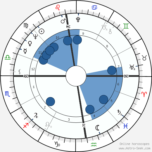 Georges Rapin wikipedia, horoscope, astrology, instagram