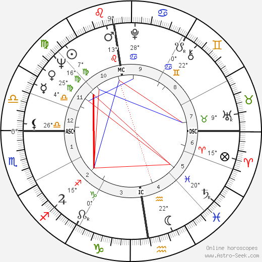 Georges Rapin birth chart, biography, wikipedia 2020, 2021
