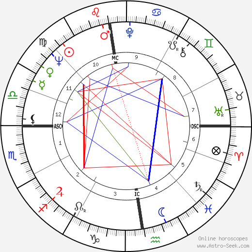 Georges Rapin birth chart, Georges Rapin astro natal horoscope, astrology