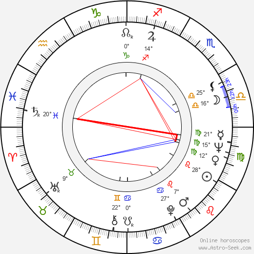 Helena Anýžová birth chart, biography, wikipedia 2017, 2018