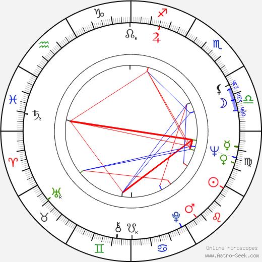 Helena Anýžová astro natal birth chart, Helena Anýžová horoscope, astrology