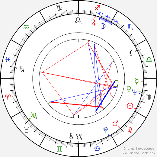 Hugh Hudson tema natale, oroscopo, Hugh Hudson oroscopi gratuiti, astrologia