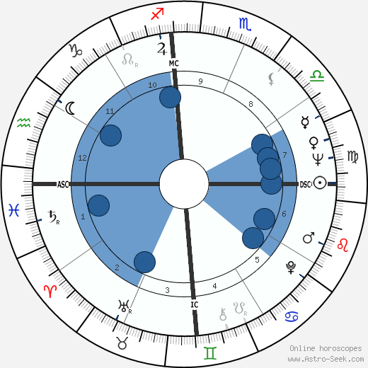 John McCain wikipedia, horoscope, astrology, instagram