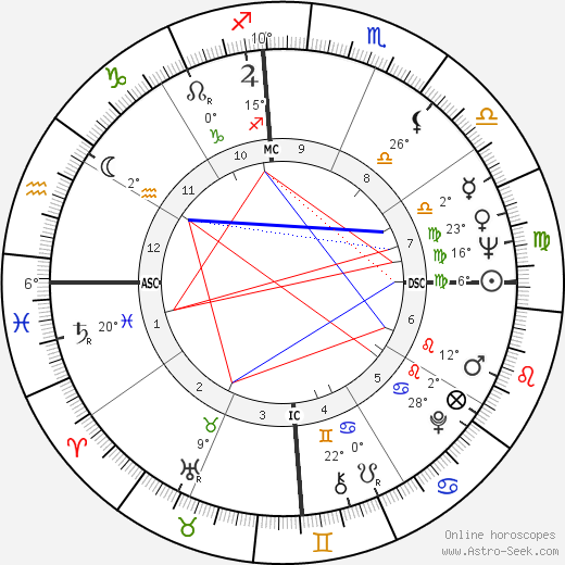 John McCain birth chart, biography, wikipedia 2019, 2020