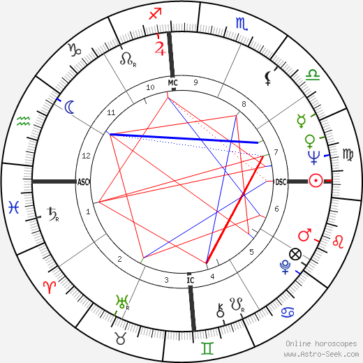 John McCain astro natal birth chart, John McCain horoscope, astrology