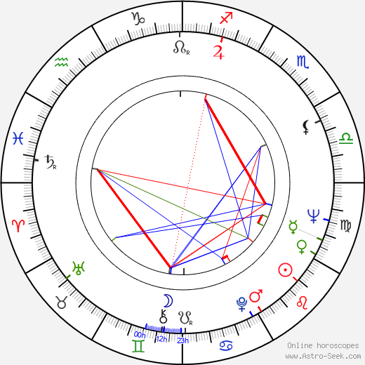 Kjell Grede birth chart, Kjell Grede astro natal horoscope, astrology