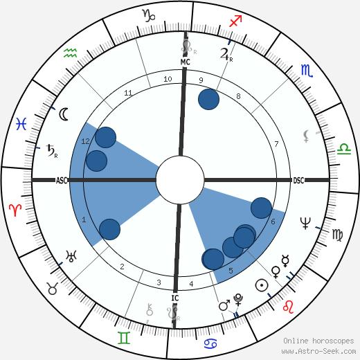 Mani Matter wikipedia, horoscope, astrology, instagram