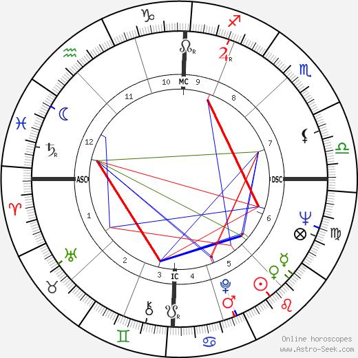 Mani Matter birth chart, Mani Matter astro natal horoscope, astrology