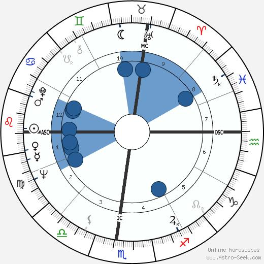 Margot A. Mason wikipedia, horoscope, astrology, instagram