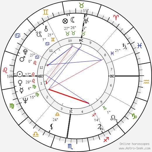Margot A. Mason birth chart, biography, wikipedia 2019, 2020
