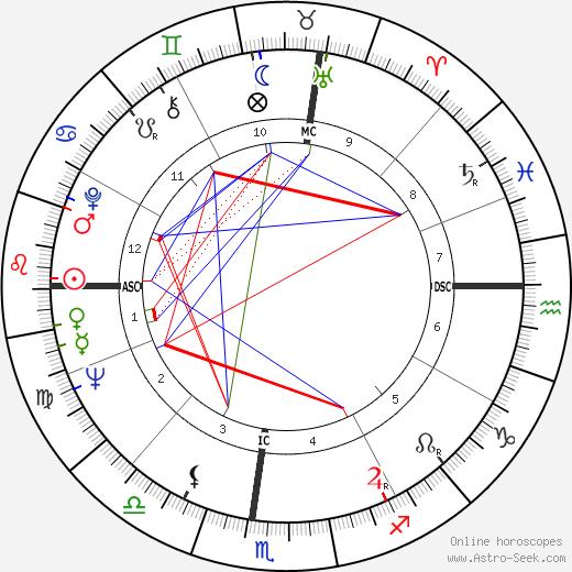 Margot A. Mason astro natal birth chart, Margot A. Mason horoscope, astrology