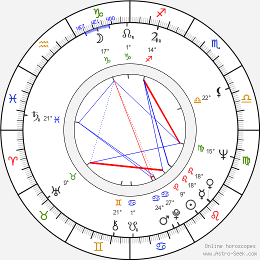 Markku Lahtela birth chart, biography, wikipedia 2016, 2017
