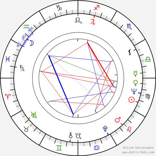 Matti Klinge astro natal birth chart, Matti Klinge horoscope, astrology
