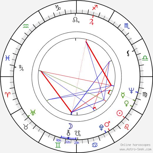 Michael Coles birth chart, Michael Coles astro natal horoscope, astrology