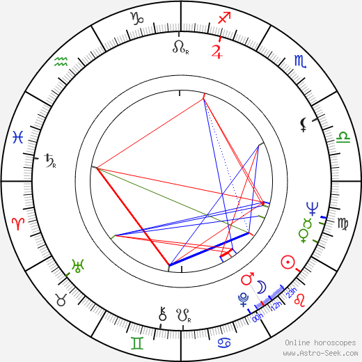 Mike Henry birth chart, Mike Henry astro natal horoscope, astrology