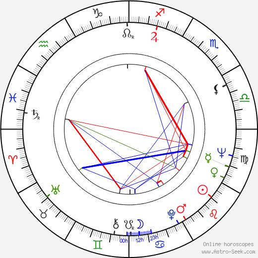 Pertti Roisko astro natal birth chart, Pertti Roisko horoscope, astrology