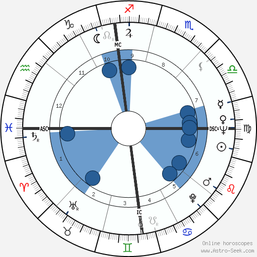 Philippe Labro wikipedia, horoscope, astrology, instagram