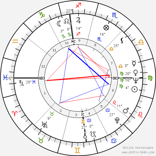 Philippe Labro birth chart, biography, wikipedia 2018, 2019