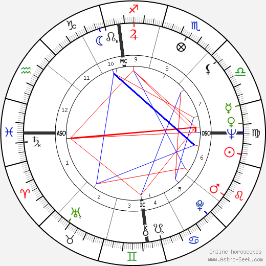 Philippe Labro astro natal birth chart, Philippe Labro horoscope, astrology