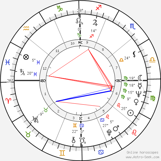 Robert Redford birth chart, biography, wikipedia 2019, 2020